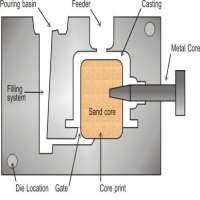 Gravity Casting Dies Manufacturers
