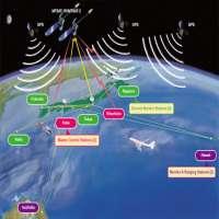 Satellite Navigation System Manufacturers
