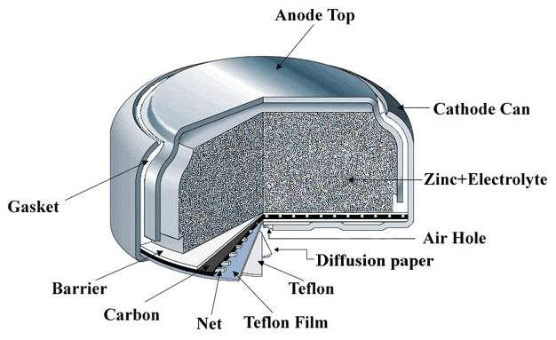 Zinc Air Cell Importers