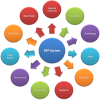 ERP Software Packages Manufacturers