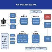 NBFC Software Manufacturers