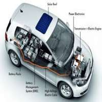 Electric Motor Car Manufacturers