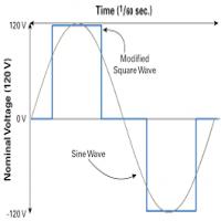 方波逆变器 制造商