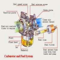 化油器配件 制造商