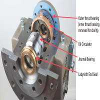 Thrust Bearings Assembly Manufacturers