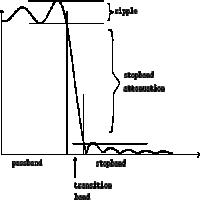 低通滤波器 制造商